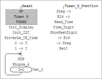 Программа часов в Algorithm Builder