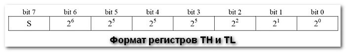 Формат регистров TH и TL DS18B20