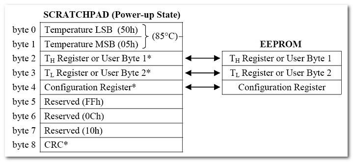 Организация памяти DS18B20