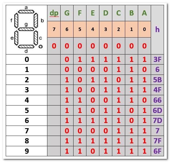 Перевод двоично-десятичного кода в код семисегментного индикатора