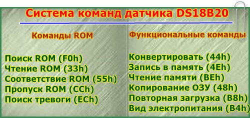 Система команд датчика DS18B20