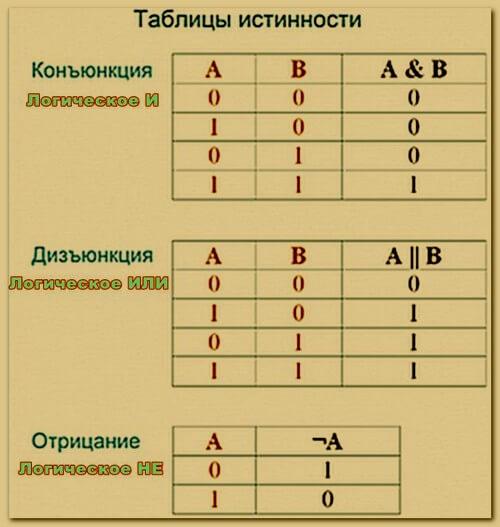Таблица истинности