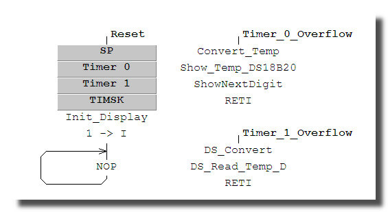 Программа термометра на ATmega8 и DS18B20