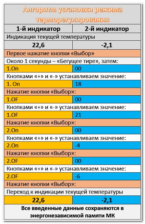Алгоритм установки режима терморегулирования