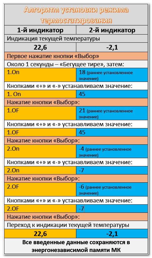 Алгоритм установки режима термостатирования
