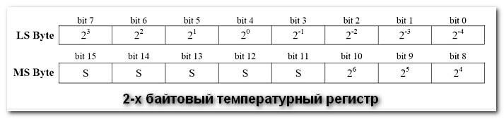 2-х байтовый регистр температуры DS18B20