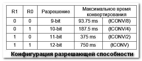 Конфигурация разрешающей способности DS18D20