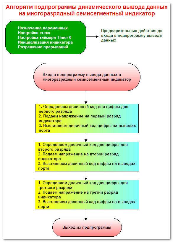 Алгоритм программы семисегментного индикатора