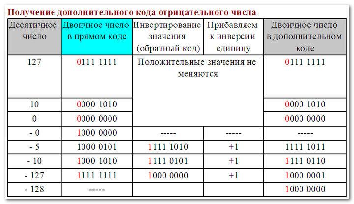 Дополнительный код отрицательного числа