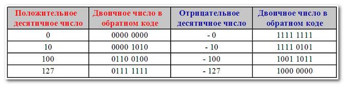 Двоичное число в обратном коде