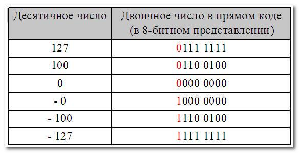 Двоичные числа в прямом коде