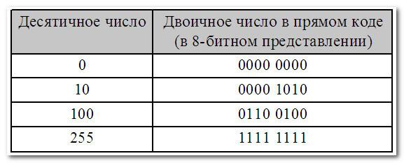 Неотрицательные числа в прямом коде