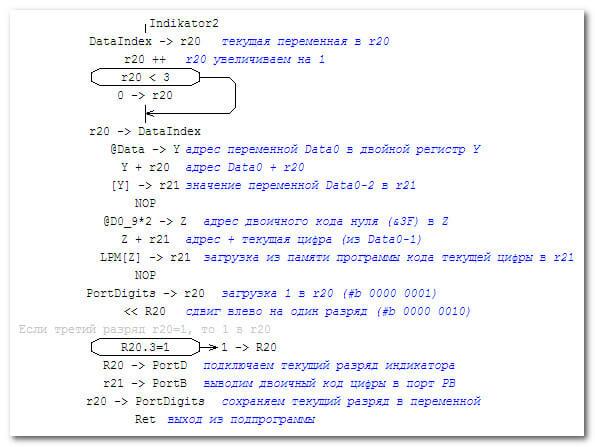 Подпрограмма вывода текущей цифры в текущий разряд
