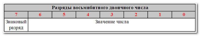 Знаковый разряд прямого кода