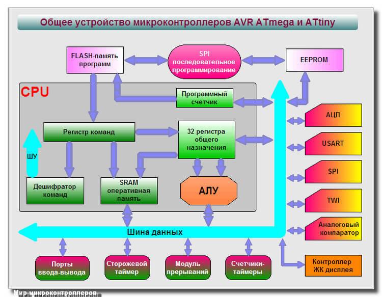Общее устройство микроконтроллеров AVR ATmega и ATtiny