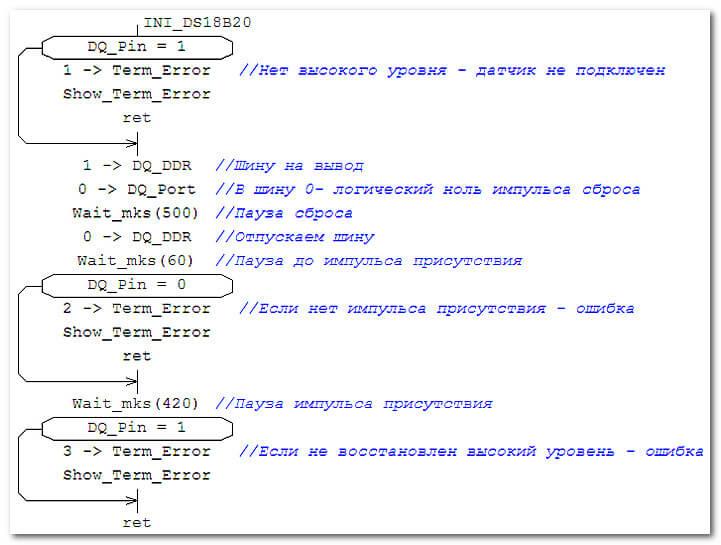 Подпрограмма инициализации DS18B20