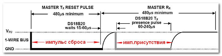 Временной график инициализации DS18B20