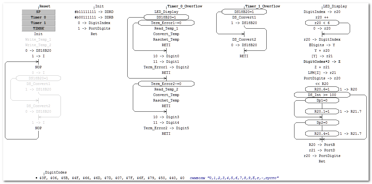 Программа термометра в Algorithm Builder