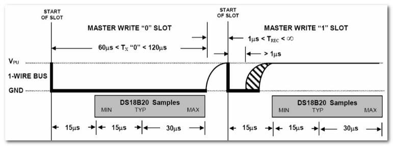 График записи в DS18B20