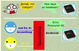 Микроконтроллеры - первый шаг