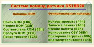 Система команд DS18B20