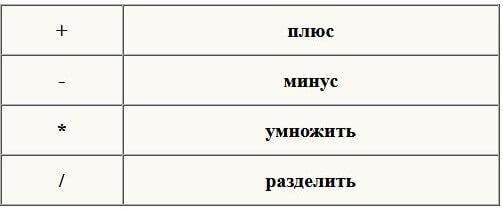 Арифметические операции в языке С