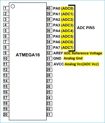 Расположение контактов АЦП в микроконтроллере ATmega16