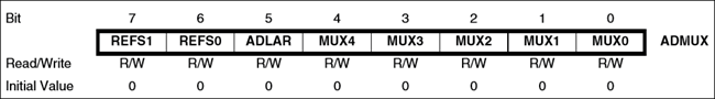 Структура регистра ADMUX в микроконтроллере AVR ATmega16