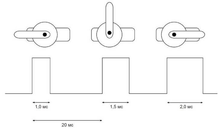 Импульсы для управления серводвигателем