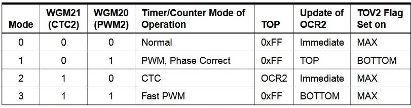 Биты WGM20 и WGM21 Таймера 2 в микроконтроллере ATMega16