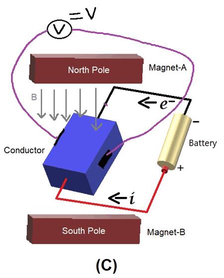 При наличии магнита на поперечных концах проводниках появляется напряжение Холла