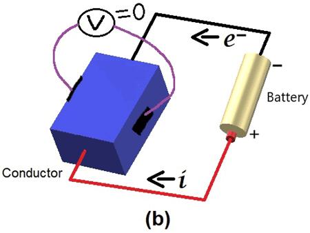 При отсутствии магнитного поля напряжение на поперечных концах проводника равно 0