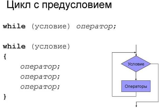 Структура цикла с предусловием