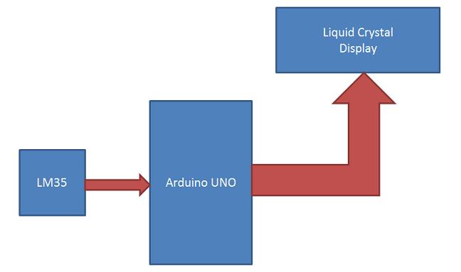 Диаграмма работы устройства