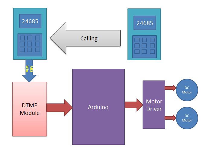 Диаграмма, поясняющая логику работы робота на Arduino управляемого с помощью DTMF сигналов