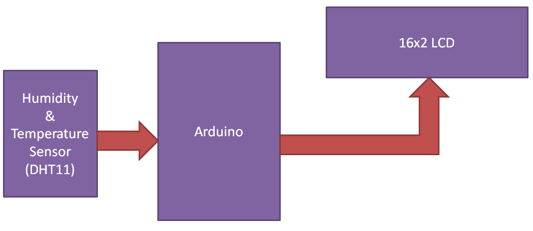 Функциональная взаимосвязь блоков нашего проекта