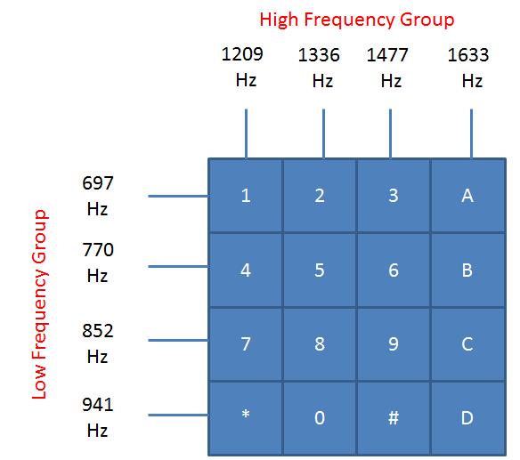 Частоты для формирования DTMF сигналов