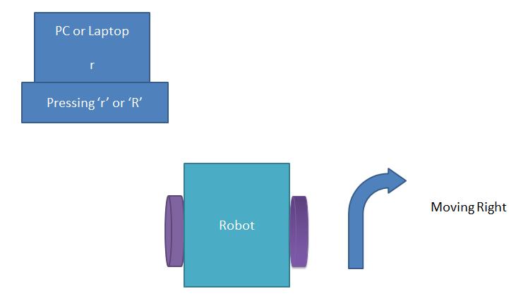 Команда для движения робота вправо