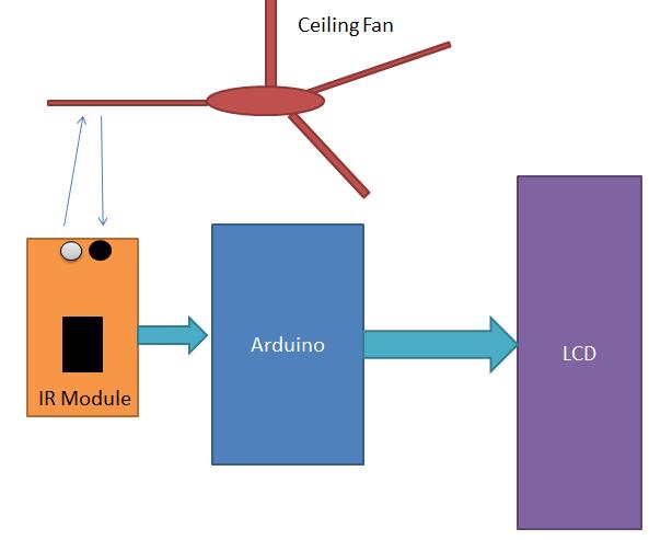 Структурная схема работы тахометра