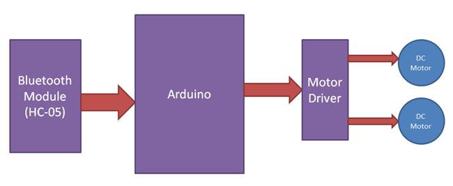 Структурная схема работы машины, управляемой по Bluetooth