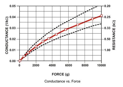 График изменения сопротивления датчика FSR 400 в зависимости от приложенного к нему усилия (веса)