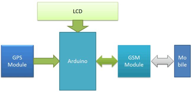 Структурная схема работы устройства определения местоположения автомобиля