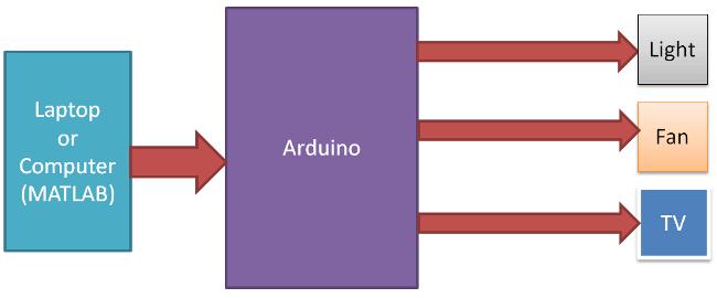 Структурная схема автоматизации дома с использованием Arduino и MATLAB