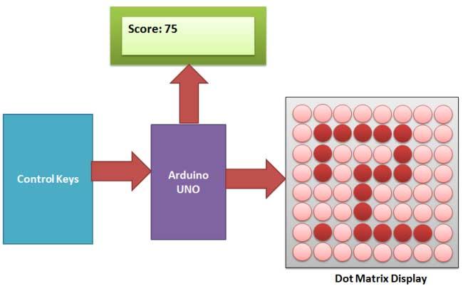 Структурная схема устройства для игры в змейку на светодиодной матрице