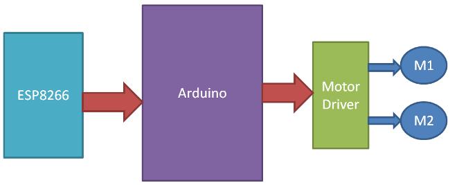 Структурная схема работы робота на Arduino Uno, управляемого по WiFi