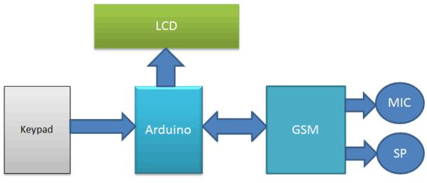 Структурная схема мобильного телефона на основе Arduino и GSM модуля