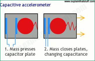 Принципы работы акселерометра
