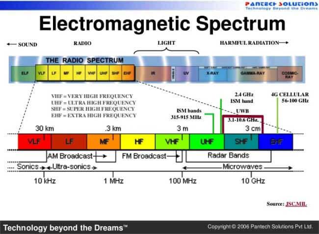 Распределение радиочастотного спектра