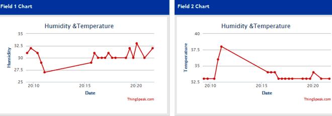 Пример отображения данных температуры и влажности в сервисе ThingSpeak
