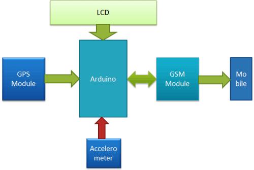 Структурная схема работы нашего проекта